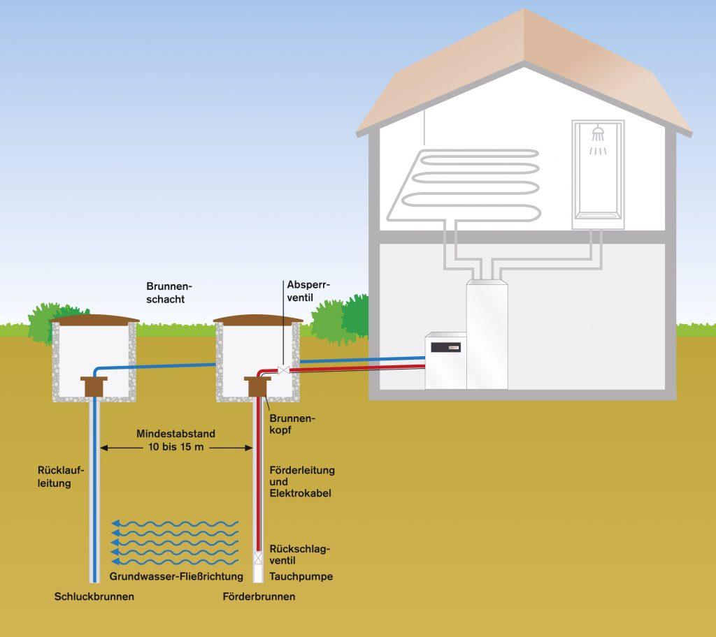 Heizung Wasser Wasser Wärmepumpe